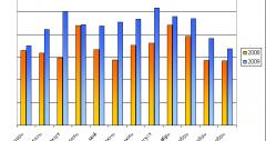 ShopXML: итоги 2009